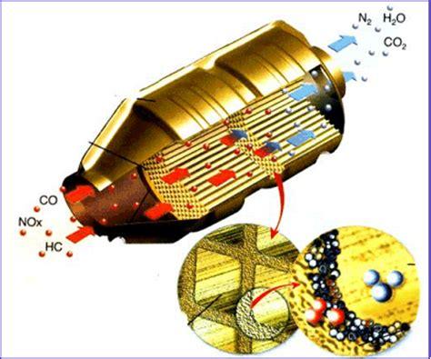 fonctionnement et r 244 le du catalyseur pot catalytique comment 233 viter l encrassement du pot