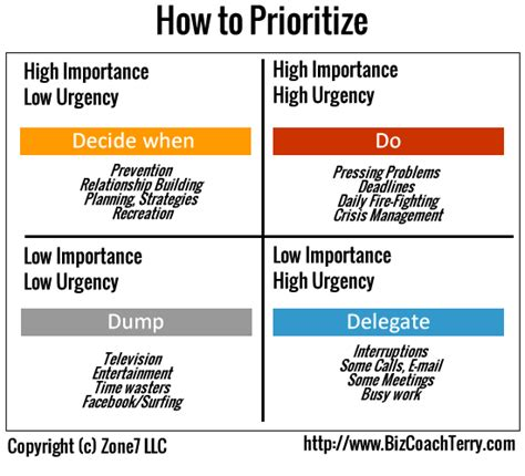 How To Prioritize Your Tasks  6 Critical Points