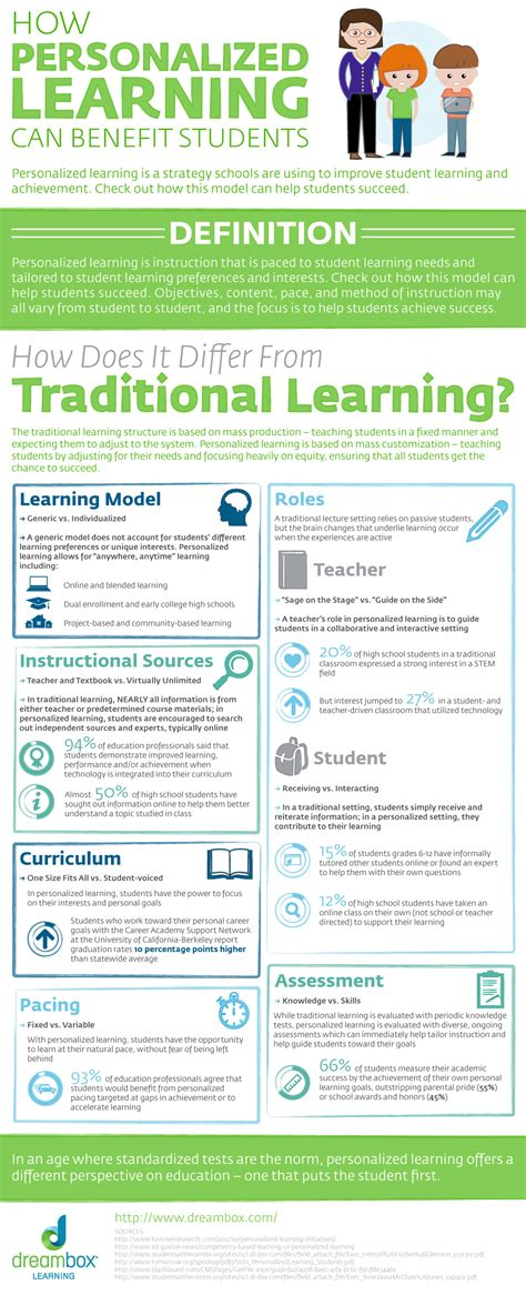 How Personalized Learning Can Benefit Students  Dreambox Learning