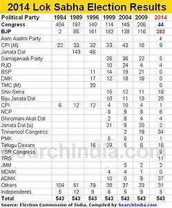 2014 Lok Sabha Poll Results - Let the Tamasha Begin