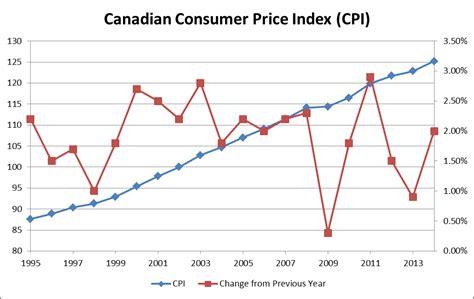 consumer price index summary bureau of labor statistics pdf