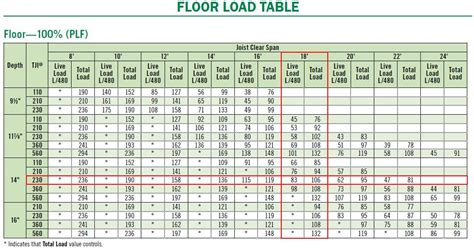 28 engineered floor joist span tables planning a new home engineered wood i joists and