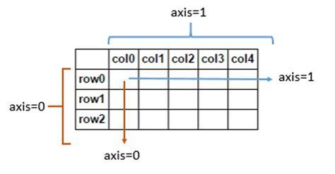 python ambiguity in pandas dataframe numpy array quot axis