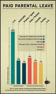 Paid Parental Leave [OC] Tool used: Adobe Illustrator Data ...
