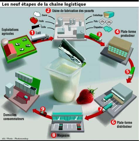 le pot de yaourt poids lourd environnemental