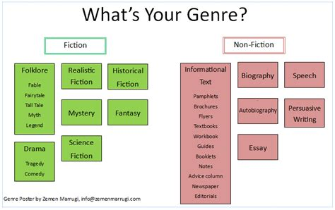 What Genre Of Fiction Is Your Novel