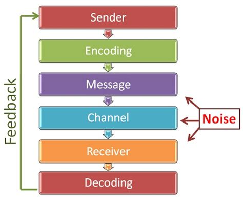 Kotter Nhs by What Is Communication Process Definition And Meaning