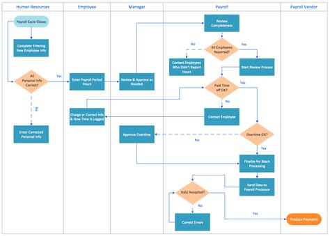 Swim Lane Process Mapping Diagram Example