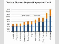 What tourism numbers say about upstate NCPR News