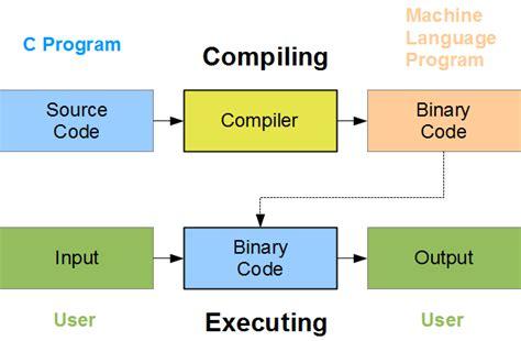 compiler team j a r v i s