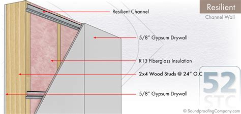 resilient channel walls soundproofing company