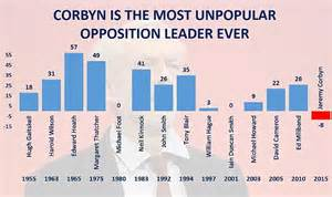 Jeremy Corbyn is most unpopular new Labour leader, YouGov ...
