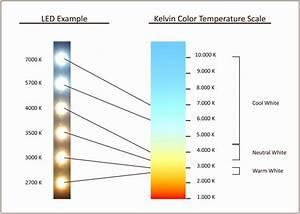 Tageslicht Lumen Kelvin : lumens lux candela optics kelvin color temp and other techie stuff like that ~ Markanthonyermac.com Haus und Dekorationen