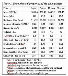 Atmospheric Chemistry of the Gas Giant Planets ...