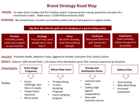 Using A Strategic Road Map To Help Achieve Longterm Goals