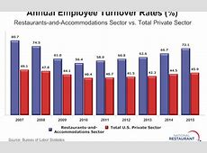 Employee turnover rate tops 70% in 2015 Washington