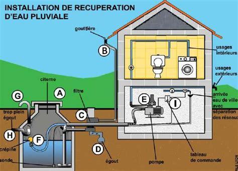 comment r 233 cup 233 rer l eau de pluie agence locale de l energie