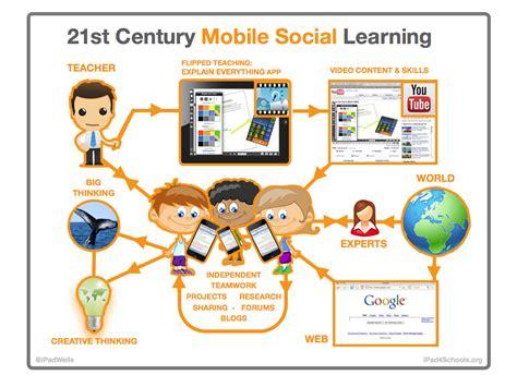 Poster 21stc Mobile Social Learning Eduwells
