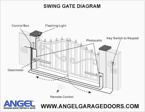 Gate Repair Angel Garage Door Repair 877 616 7770 Make Your Own Beautiful  HD Wallpapers, Images Over 1000+ [ralydesign.ml]