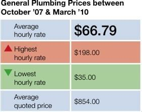 Plumbing Prices  Plumbing Contractor. Elbow And Shoulder Joint Pain. Free Abortion Clinics In The Bronx. Drug Defense Attorney Houston. How Much Does Web Hosting Cost. Information Technology Project Management 7th Edition Pdf. Orlando Divorce Lawyers Best Refinance Options. Home Network Monitor Software. Eastern Neurology Greenville Nc