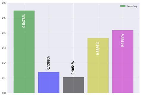 python matplotlib bar chart with data frame row names as