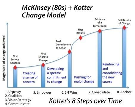 Kotter Suggests That Leadership And Management by John Kotter Theory Powerpoint Mary S Blog