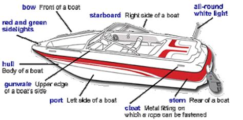 Boat Stern Diagram by English For Logistics And Hull Maintenance