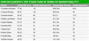 Cristiano Ronaldo is Europe's most marketable ahead of Wayne Rooney, Gareth Bale and Eden Hazard