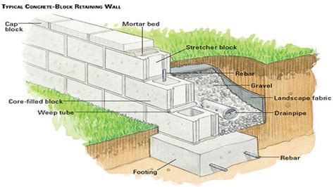 Unbelievable Retaining Wall Blocks Design