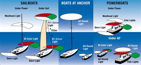 Boat Navigation Rules by Know Which Navigation Lights Are Required For Your Boat