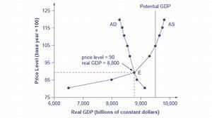 Macroeconomics: Building a Model of Aggregate Demand and ...