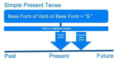 What Is Present Tense? Definition, Examples Of English Present Tense Verbs  Writing Explained