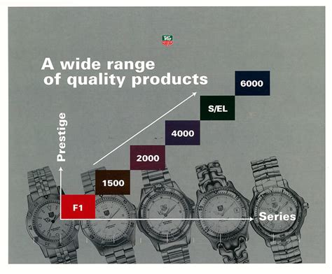 ultimate guide to the tag heuer s el the home of tag heuer collectors