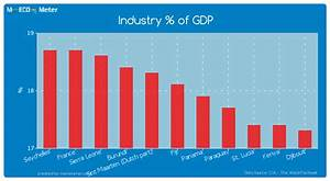 GDP decomposition by sector - Fiji