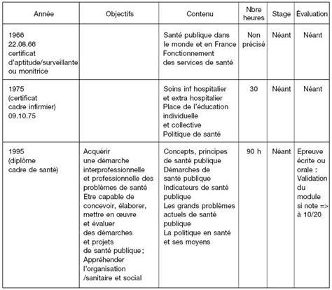 la sant 233 publique et les formations d infirmi 232 res et cadres de sant 233 cairn info