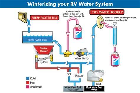 Winterizing Boat Hot Water Tank by R Pod Hw Heater Bypass Winterizing Forest River Forums