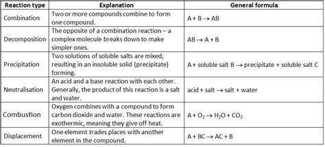 Types Of Chemical Reactions  Synthesis Chemical Reaction
