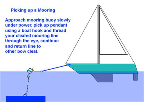 Catamaran System Meaning by School Of Sailing Blog