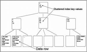 Introduction to Indexes: Part 2 – The clustered index ...