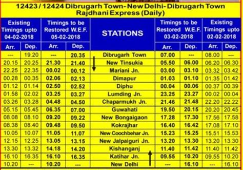 Dibrugarh Town-new Delhi-dibrugarh Town Rajdhani Express (train No.12423 /train Timetable Generator Documentation Time Magazine Game Of Thrones Family Tree On Tv Gilas Vs South Korea Schedule Philippine Uitm Gantt Chart Excel 2010 Does Come Tonight In Pivot