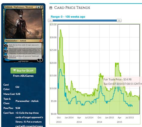 are mythics still term specs mtgprice