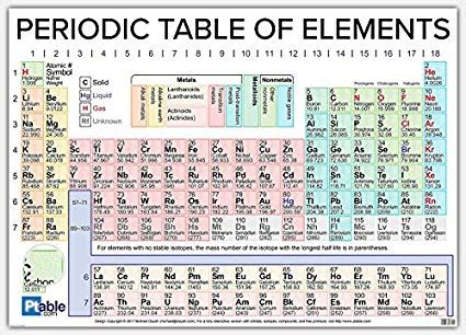 Updated Periodic Table 2018  Awesome Home