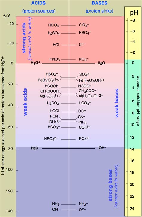 Conjugate Acidbase Pairs  Chemistry Libretexts