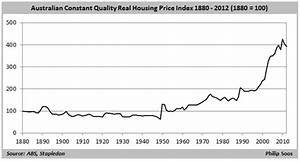 The history of Australian property values - MacroBusiness