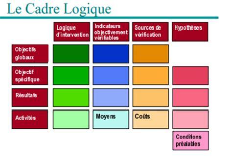 cours de gestion de projets au brides cefin 5 montage d un projet cadre logique