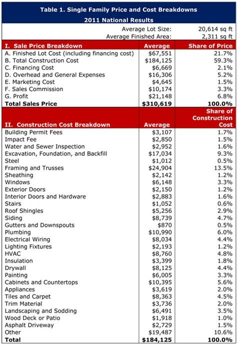 Nahb New Construction Cost Breakdown