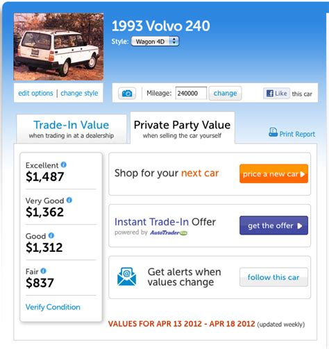 Kelley Blue Book Launches 'follow This Car' Email Alerts