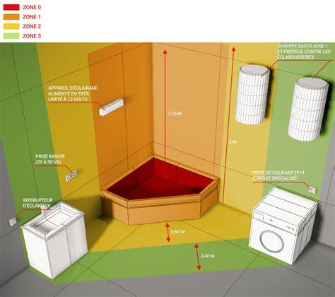eclairage salle de bain norme chaios