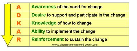 Kotter Nhs by Adkar 174 Model Of Change
