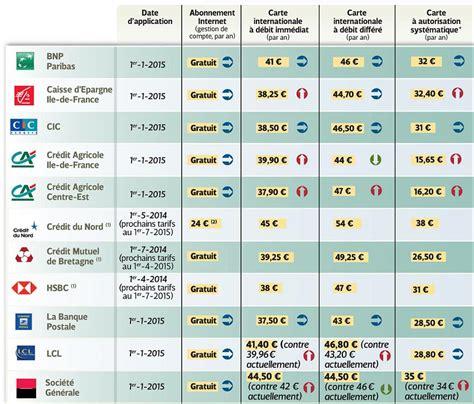 tarifs bancaires 2015 une hausse mod 233 r 233 e en apparence investir les echos bourse